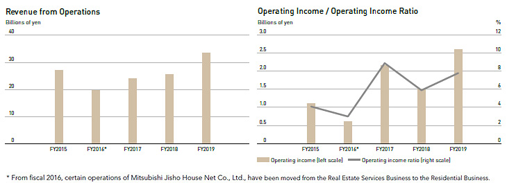 Revenue from Operations,Operating Income / Operating Income Ratio