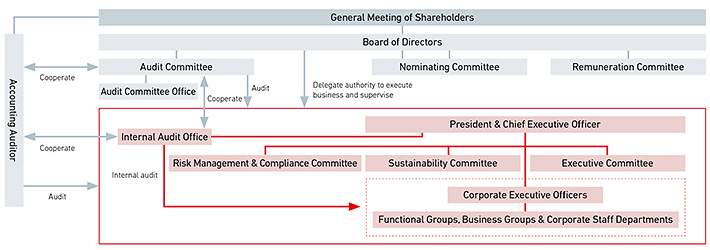 Corporate Governance Organizational Chart